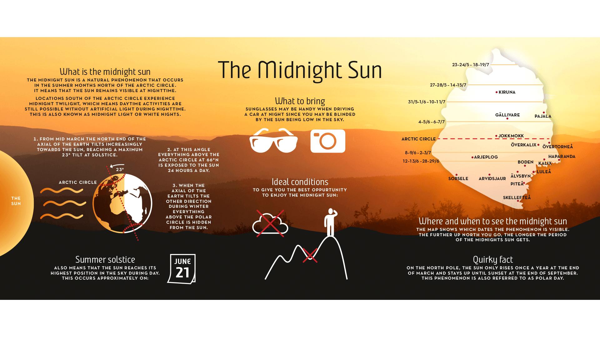 infografik midnight sun, 1920 x 1080